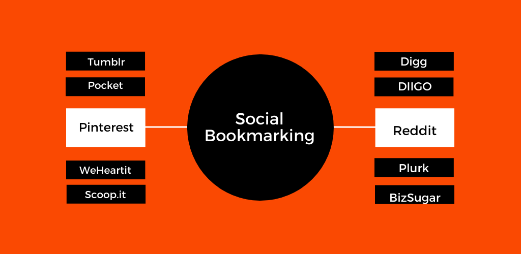 Social Bookmarking and How to Gain Traffic effectively.